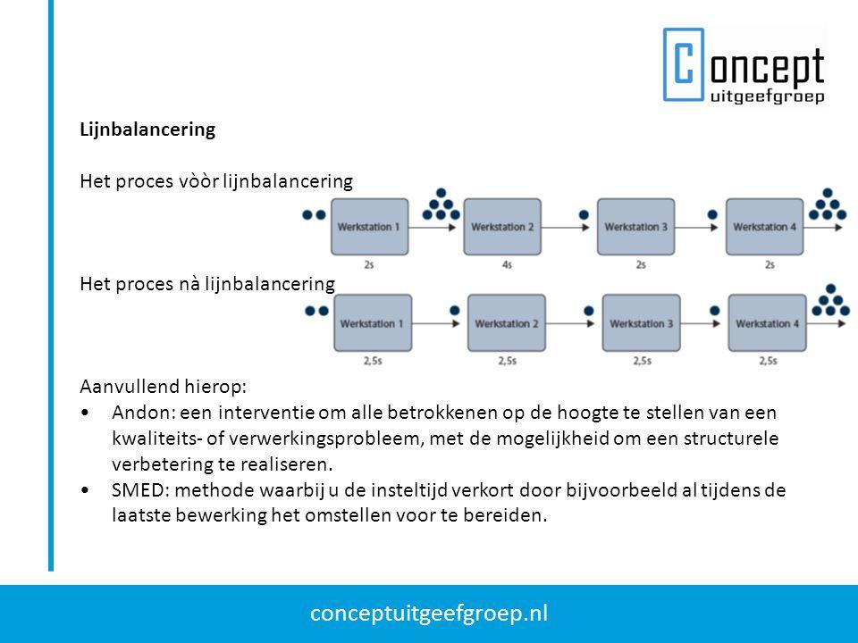 conceptuitgeefgroep.nl Lijnbalancering Het proces vòòr lijnbalancering Het proces nà lijnbalancering Aanvullend hierop: Andon: een interventie om alle