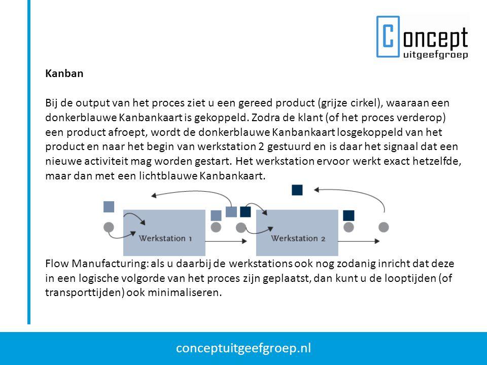 conceptuitgeefgroep.nl Kanban Bij de output van het proces ziet u een gereed product (grijze cirkel), waaraan een donkerblauwe Kanbankaart is gekoppel