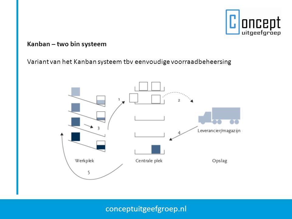conceptuitgeefgroep.nl Kanban – two bin systeem Variant van het Kanban systeem tbv eenvoudige voorraadbeheersing