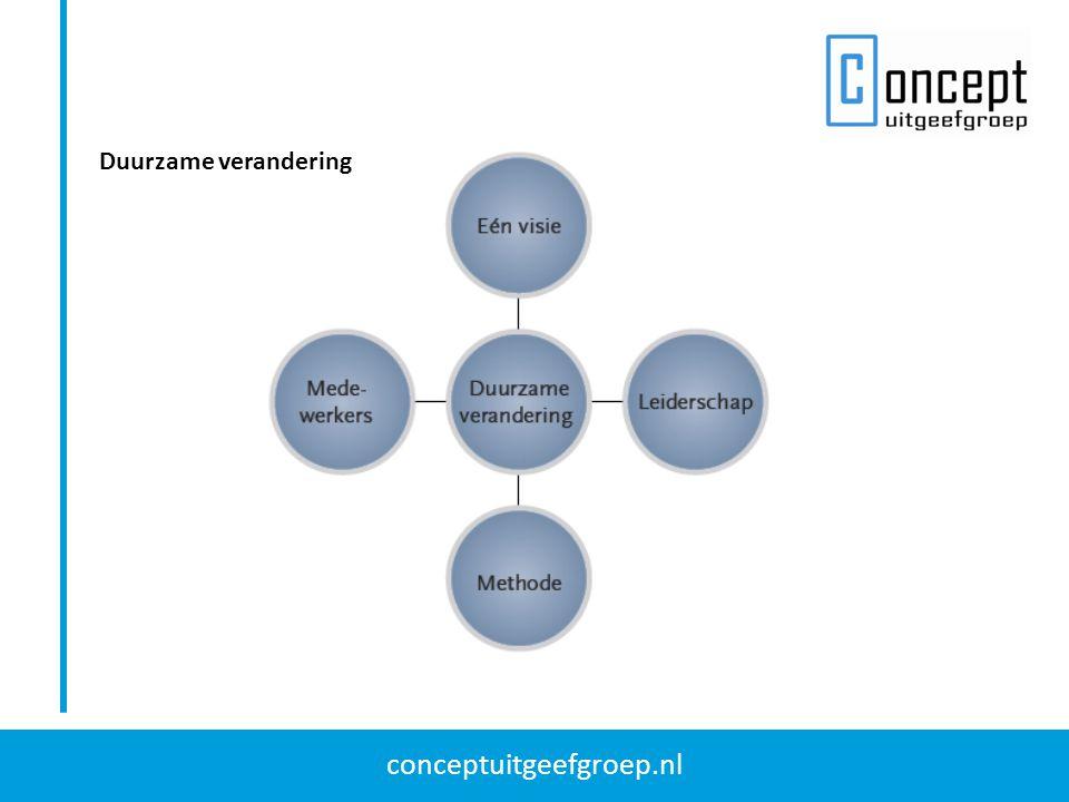 conceptuitgeefgroep.nl Grondbeginselen van Lean Management 1.Value: wat is de rol van waarde in de ogen van de klant.