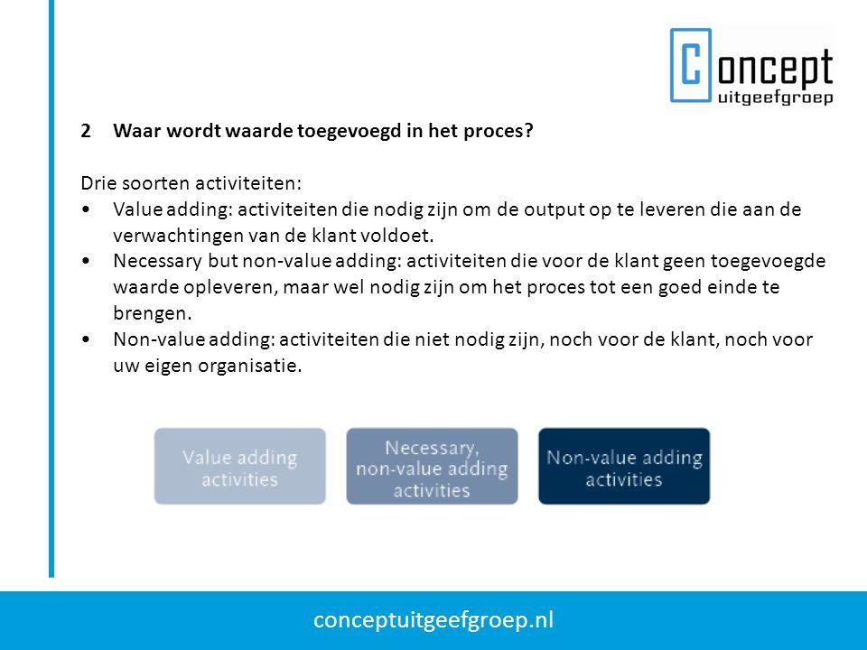 conceptuitgeefgroep.nl 2Waar wordt waarde toegevoegd in het proces? Drie soorten activiteiten: Value adding: activiteiten die nodig zijn om de output