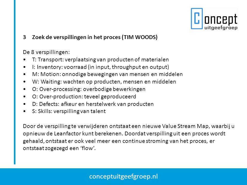 conceptuitgeefgroep.nl 3Zoek de verspillingen in het proces (TIM WOODS) De 8 verspillingen: T: Transport: verplaatsing van producten of materialen I: