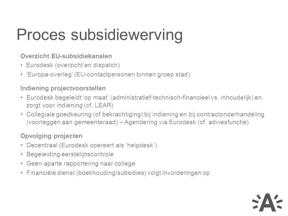Overzicht EU-subsidiekanalen Eurodesk (overzicht en dispatch) 'Europa-overleg' (EU-contactpersonen binnen groep stad) Indiening projectvoorstellen Eur