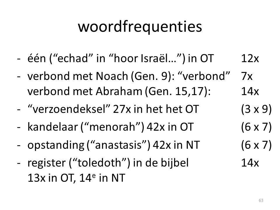 """woordfrequenties -één (""""echad"""" in """"hoor Israël…"""") in OT12x -verbond met Noach (Gen. 9): """"verbond"""" 7x verbond met Abraham (Gen. 15,17): 14x -""""verzoende"""
