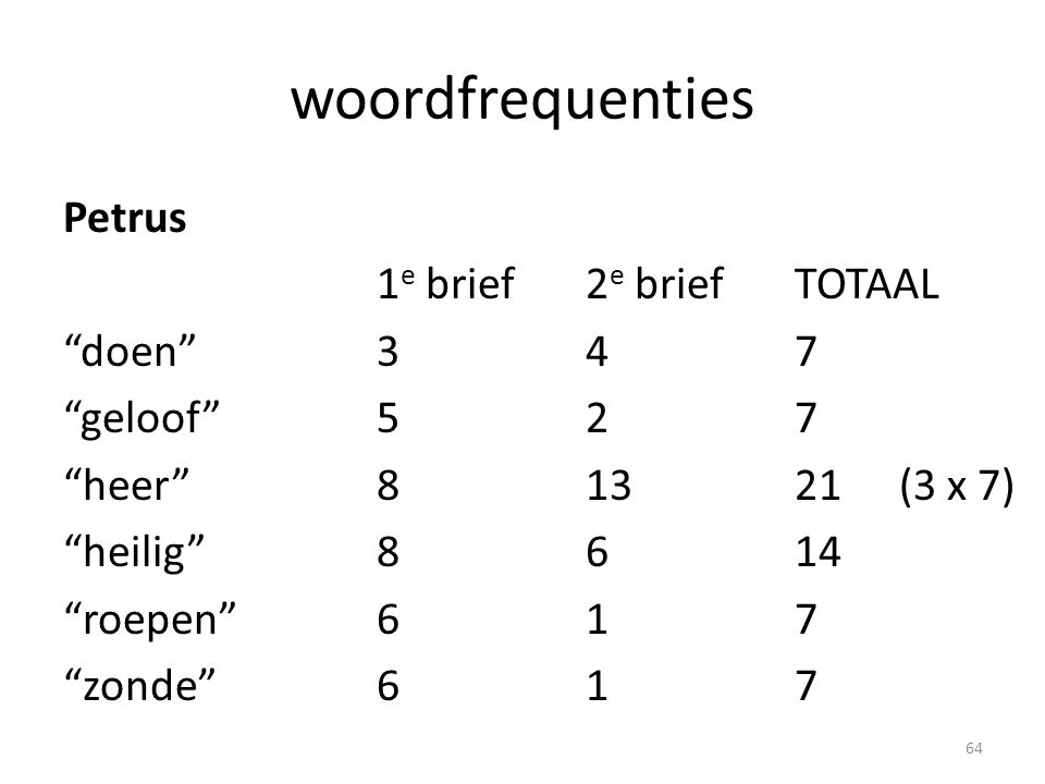 woordfrequenties Petrus 1 e brief2 e briefTOTAAL doen 347 geloof 527 heer 81321(3 x 7) heilig 8614 roepen 617 zonde 617 64
