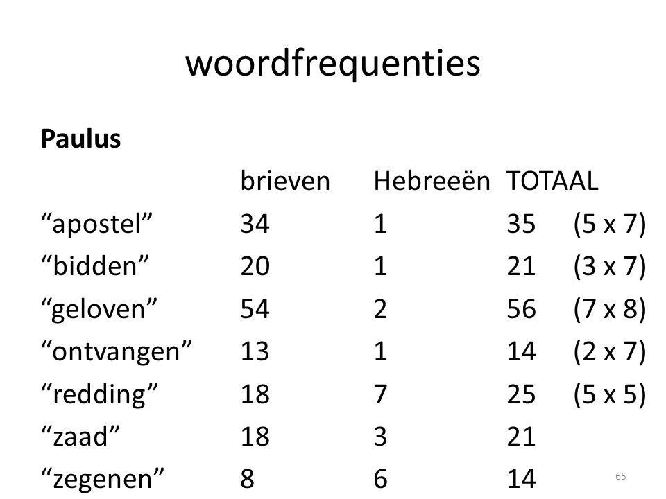 woordfrequenties Paulus brievenHebreeënTOTAAL apostel 34135(5 x 7) bidden 20121(3 x 7) geloven 54256(7 x 8) ontvangen 13114(2 x 7) redding 18725(5 x 5) zaad 18321 zegenen 8614 65