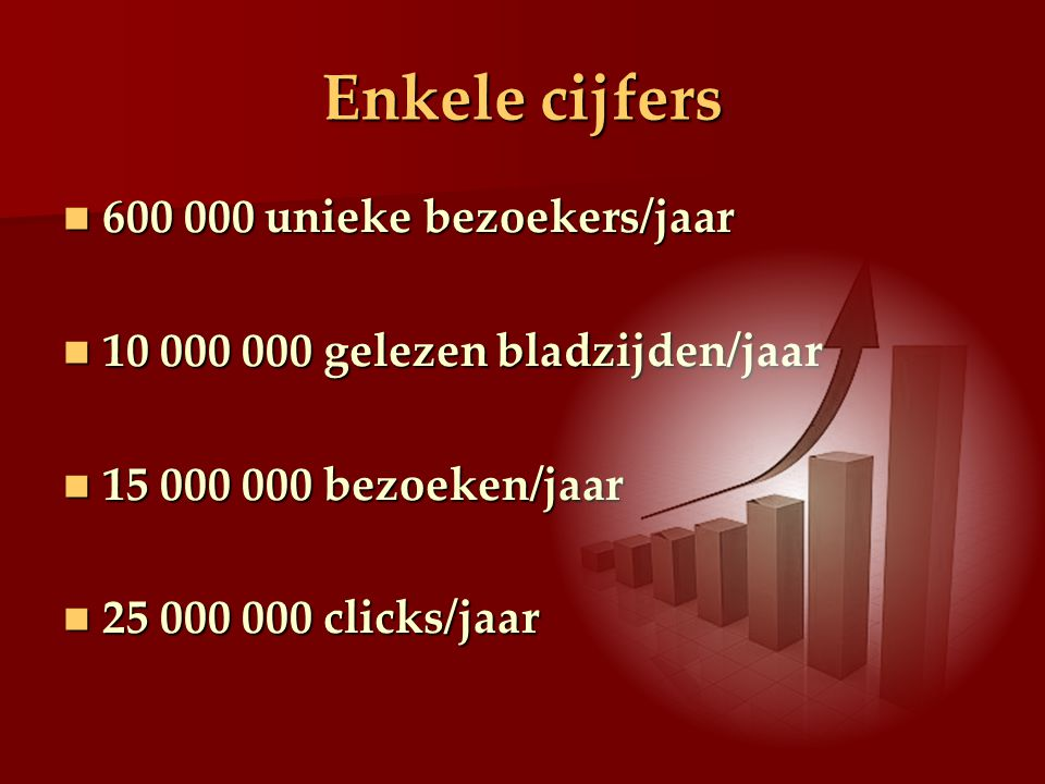 Enkele cijfers 600 000 unieke bezoekers/jaar 600 000 unieke bezoekers/jaar 10 000 000 gelezen bladzijden/jaar 10 000 000 gelezen bladzijden/jaar 15 000 000 bezoeken/jaar 15 000 000 bezoeken/jaar 25 000 000 clicks/jaar 25 000 000 clicks/jaar