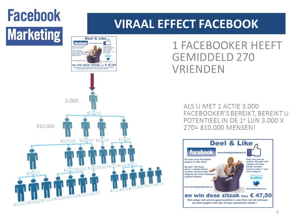 VIRAAL EFFECT FACEBOOK 4 1 FACEBOOKER HEEFT GEMIDDELD 270 VRIENDEN ALS U MET 1 ACTIE 3.000 FACEBOOKER'S BEREIKT, BEREIKT U POTENTIEEL IN DE 1 e LIJN 3.000 X 270= 810.000 MENSEN.