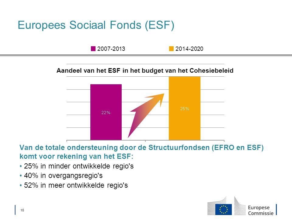 │ 15 Europees Sociaal Fonds (ESF) Aandeel van het ESF in het budget van het Cohesiebeleid 2014-20202007-2013 Van de totale ondersteuning door de Structuurfondsen (EFRO en ESF) komt voor rekening van het ESF: 25% in minder ontwikkelde regio s 40% in overgangsregio s 52% in meer ontwikkelde regio s