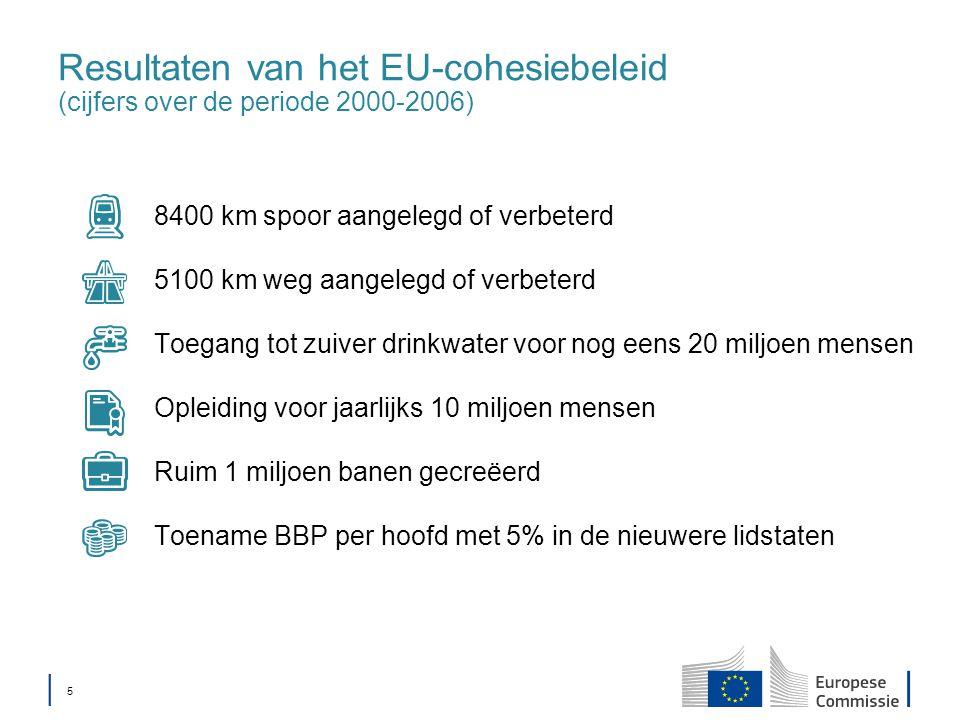 │ 5│ 5 Resultaten van het EU-cohesiebeleid (cijfers over de periode 2000-2006) 8400 km spoor aangelegd of verbeterd 5100 km weg aangelegd of verbeterd Toegang tot zuiver drinkwater voor nog eens 20 miljoen mensen Opleiding voor jaarlijks 10 miljoen mensen Ruim 1 miljoen banen gecreëerd Toename BBP per hoofd met 5% in de nieuwere lidstaten