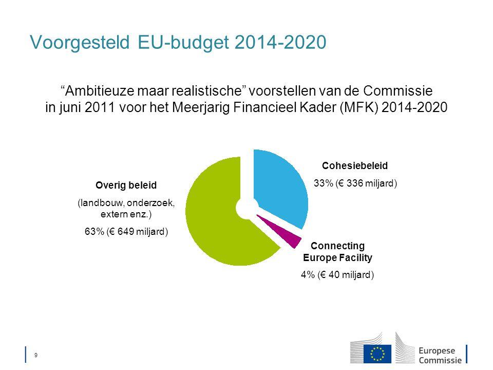 │ 9│ 9 Voorgesteld EU-budget 2014-2020 Ambitieuze maar realistische voorstellen van de Commissie in juni 2011 voor het Meerjarig Financieel Kader (MFK) 2014-2020 Cohesiebeleid 33% (€ 336 miljard) Connecting Europe Facility 4% (€ 40 miljard) Overig beleid (landbouw, onderzoek, extern enz.) 63% (€ 649 miljard)