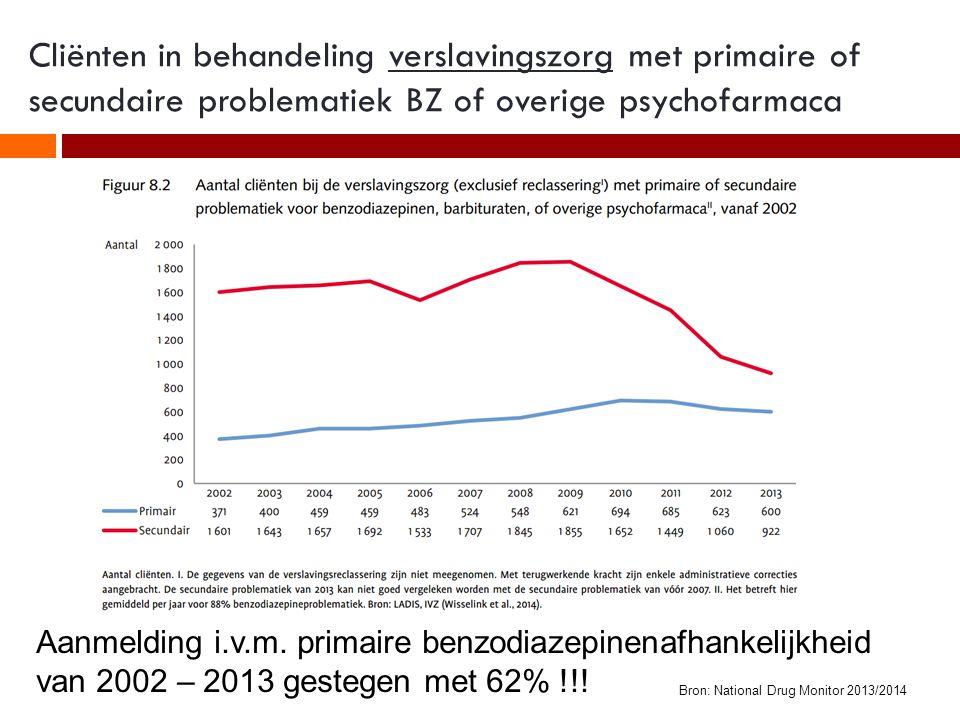 Cliënten in behandeling verslavingszorg met primaire of secundaire problematiek BZ of overige psychofarmaca Aanmelding i.v.m.