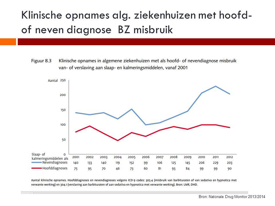Sterfgevallen in Nederland door overdosering medicijnen vanaf 1996 Bron: Nationale Drug Monitor 2013/2014