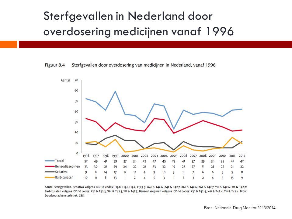 Gebruikers van slaap- en kalmeringsmiddelen per leeftijdsgroep Bron: Nationale Drug Monitor 2013/2014