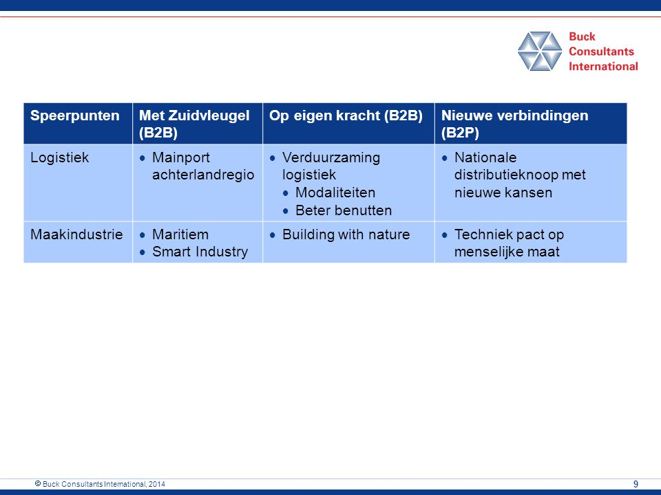 SpeerpuntenMet Zuidvleugel (B2B) Op eigen kracht (B2B)Nieuwe verbindingen (B2P) Logistiek  Mainport achterlandregio  Verduurzaming logistiek  Modal