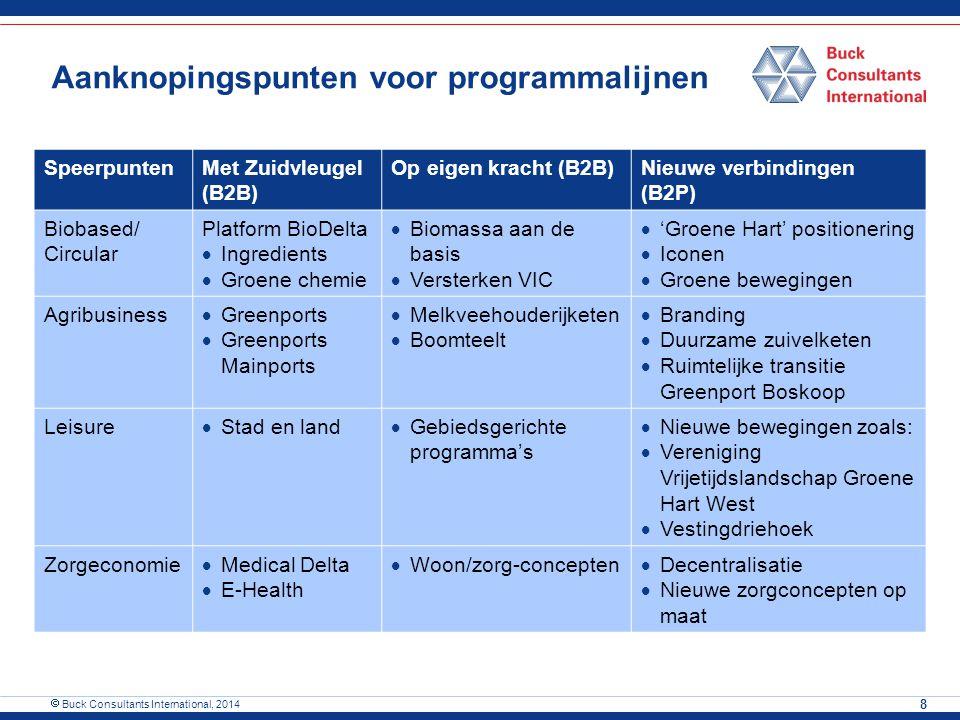 Aanknopingspunten voor programmalijnen SpeerpuntenMet Zuidvleugel (B2B) Op eigen kracht (B2B)Nieuwe verbindingen (B2P) Biobased/ Circular Platform Bio