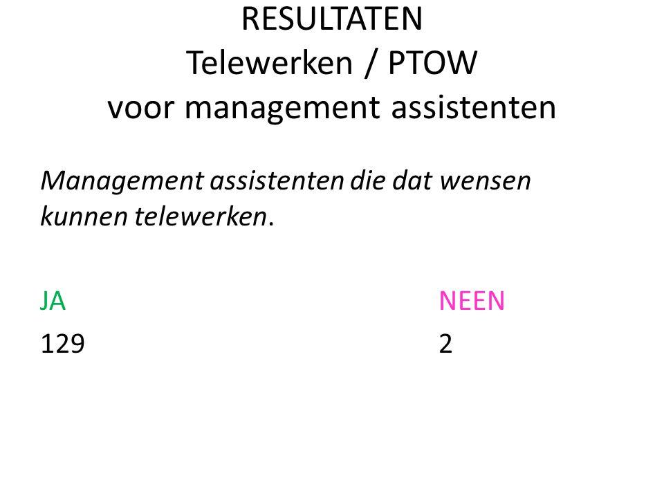 RESULTATEN Telewerken / PTOW voor management assistenten Management assistenten die dat wensen kunnen telewerken. JA NEEN 1292