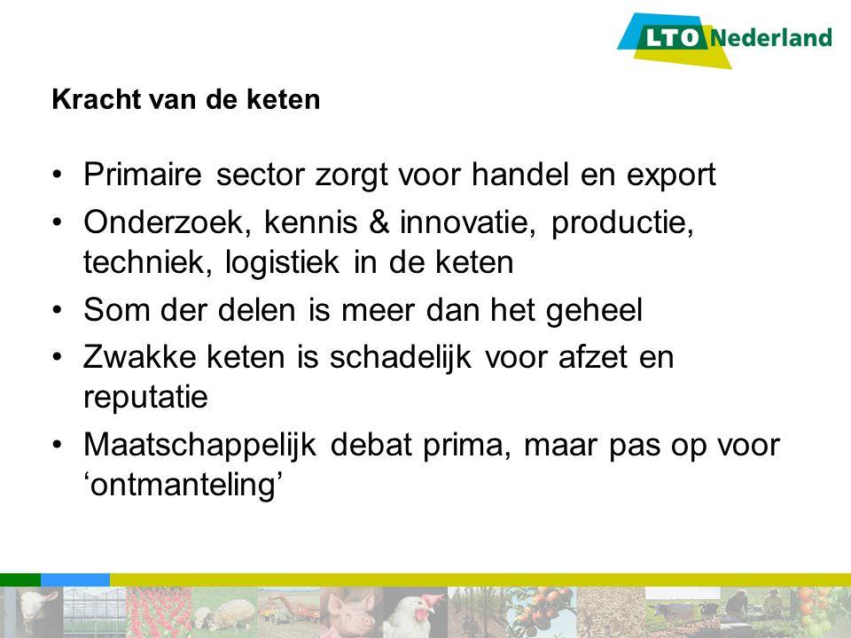 Kracht van de keten Primaire sector zorgt voor handel en export Onderzoek, kennis & innovatie, productie, techniek, logistiek in de keten Som der dele