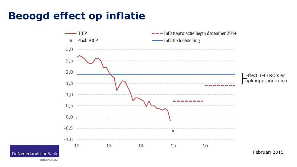 Beoogd effect op inflatie Februari 2015 5 Effect T-LTRO's en opkoopprogramma