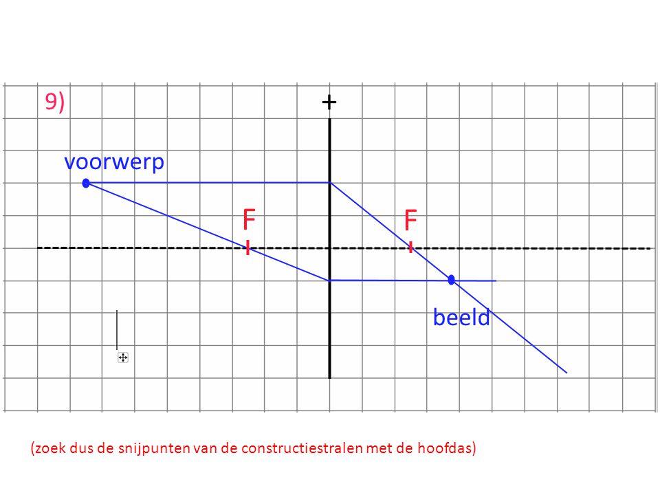 (zoek dus de snijpunten van de constructiestralen met de hoofdas)