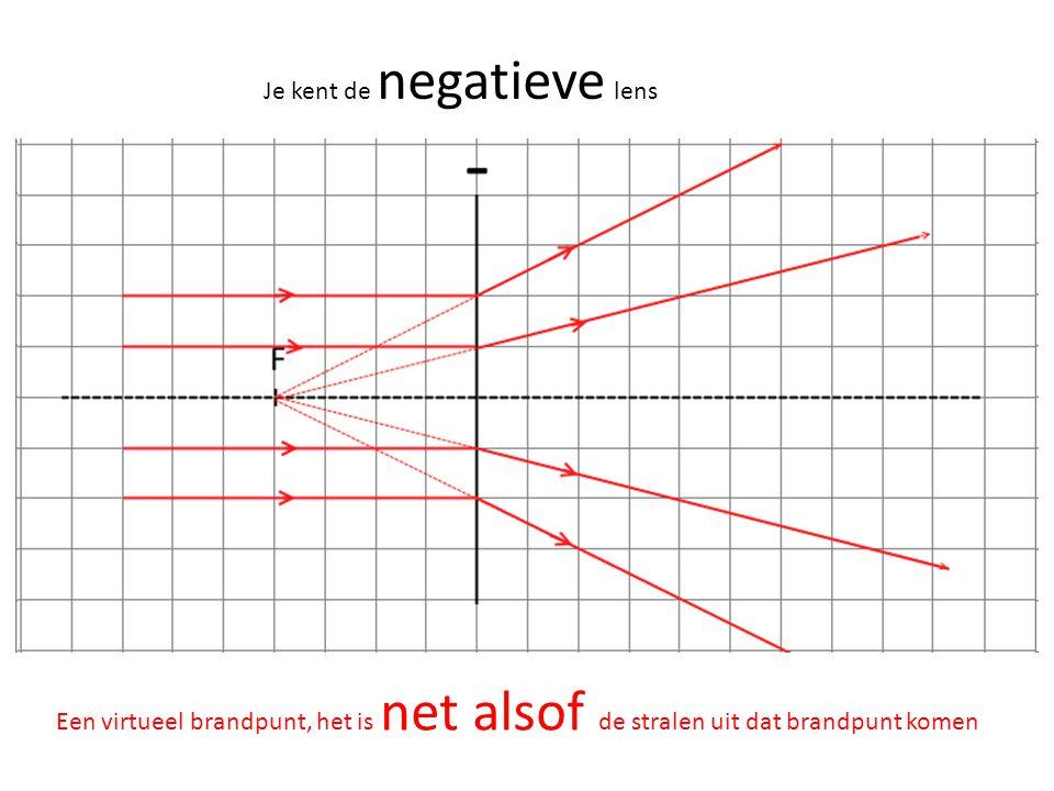 Je kent de negatieve lens Een virtueel brandpunt, het is net alsof de stralen uit dat brandpunt komen
