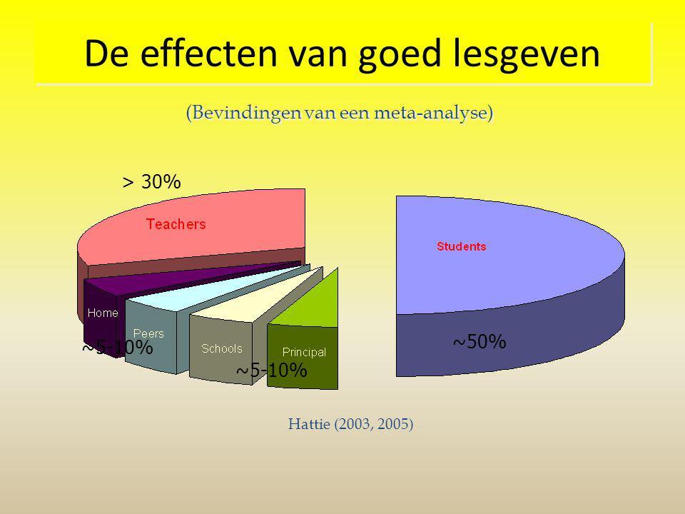 De effecten van goed lesgeven ~5-10% ~50% ~5-10% > 30% Hattie (2003, 2005) (Bevindingen van een meta-analyse)