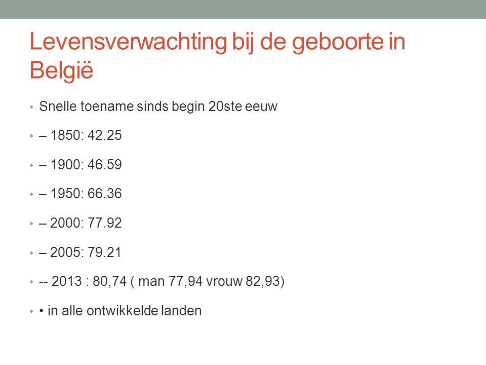 Levensverwachting bij de geboorte in België Snelle toename sinds begin 20ste eeuw – 1850: 42.25 – 1900: 46.59 – 1950: 66.36 – 2000: 77.92 – 2005: 79.21 -- 2013 : 80,74 ( man 77,94 vrouw 82,93) in alle ontwikkelde landen