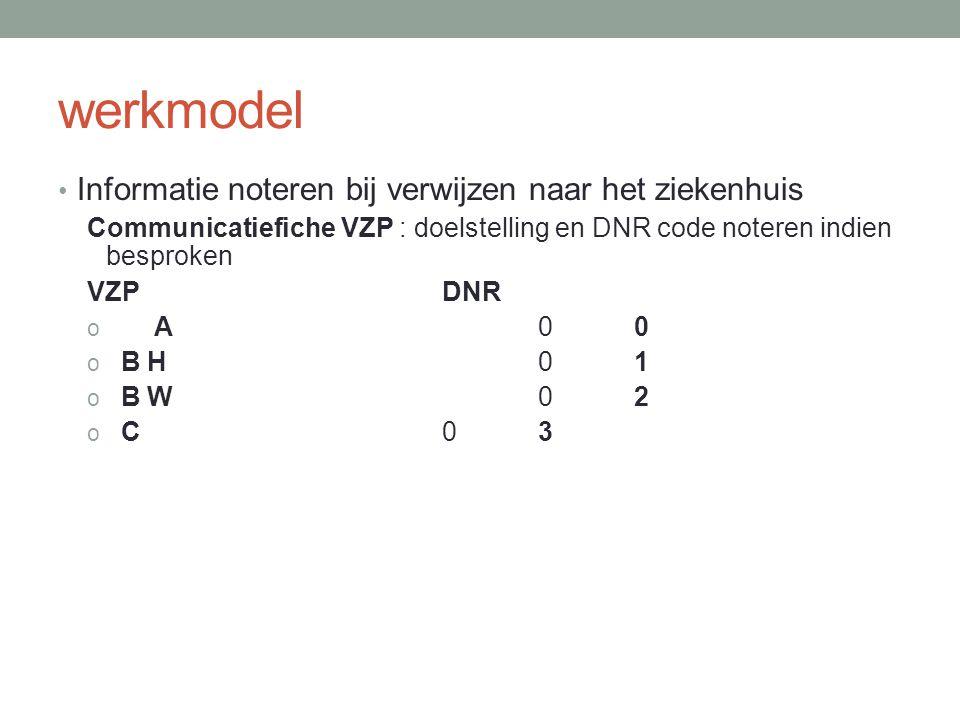 werkmodel Informatie noteren bij verwijzen naar het ziekenhuis Communicatiefiche VZP : doelstelling en DNR code noteren indien besproken VZPDNR oA00oA00 o B H01 o B W02 o C03