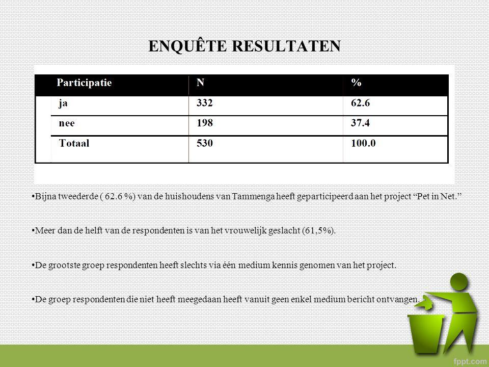 """ENQUÊTE RESULTATEN Bijna tweederde ( 62.6 %) van de huishoudens van Tammenga heeft geparticipeerd aan het project """"Pet in Net."""" Meer dan de helft van"""