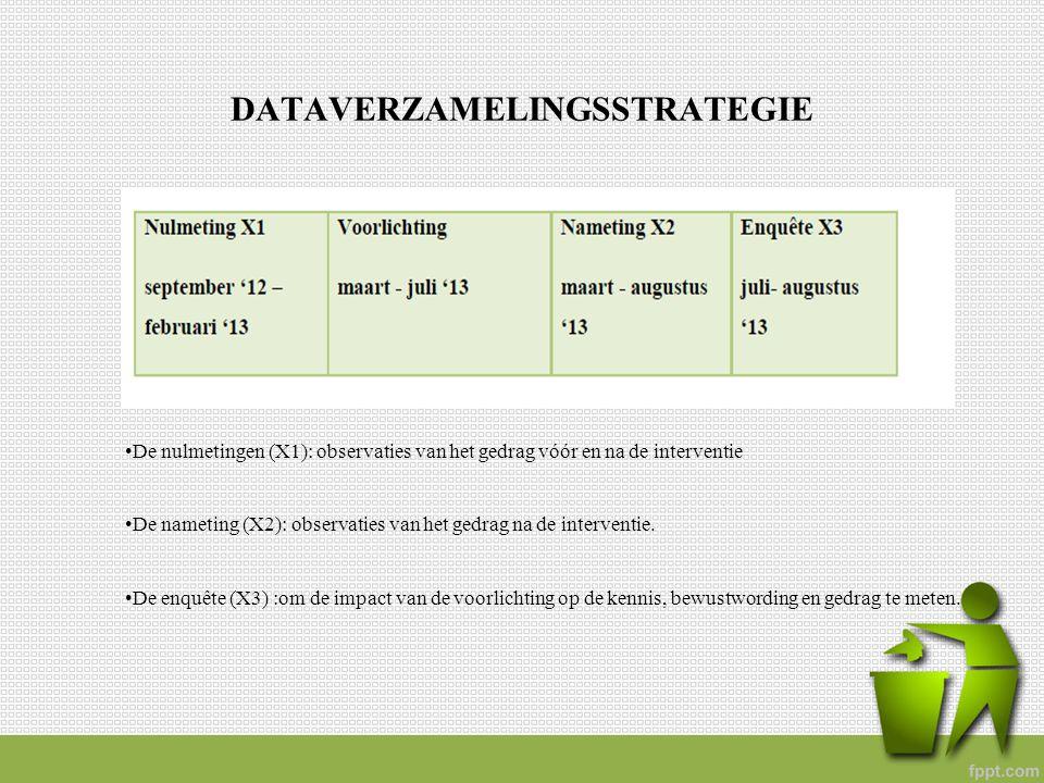 DATAVERZAMELINGSSTRATEGIE De nulmetingen (X1): observaties van het gedrag vóór en na de interventie De nameting (X2): observaties van het gedrag na de