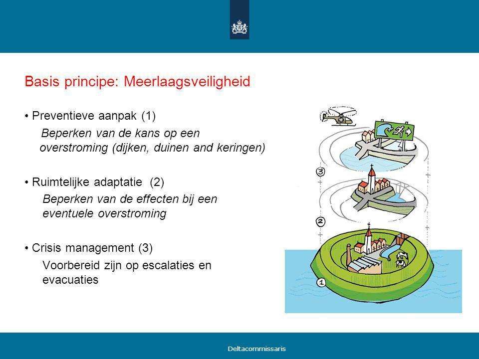 Basis principe: Meerlaagsveiligheid Preventieve aanpak (1) Beperken van de kans op een overstroming (dijken, duinen and keringen) Ruimtelijke adaptati