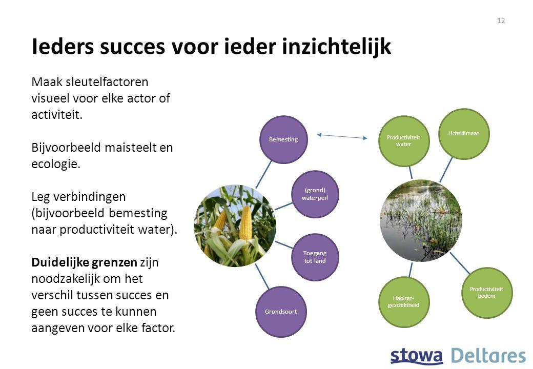 Ieders succes voor ieder inzichtelijk Bemesting (grond) waterpeil Toegang tot land Grondsoort Productiviteit water Lichtklimaat Productiviteit bodem H