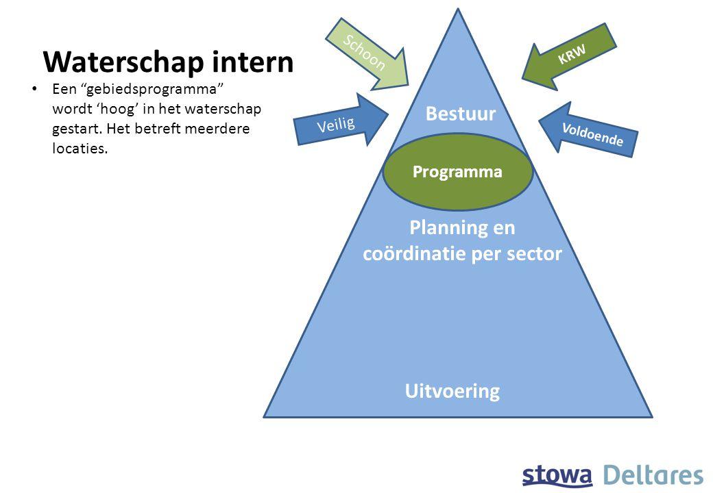 Waterschap intern Project Bestuur Planning en coördinatie per sector Uitvoering Project Veilig Schoon Voldoende KRW Boeren Bestuur Een gebiedsprogramma wordt 'hoog' in het waterschap gestart.