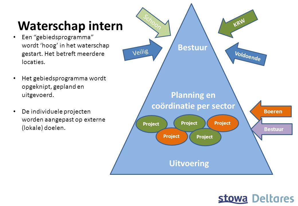 Waterschap intern Project Bestuur Planning en coördinatie per sector Uitvoering Een gebiedsprogramma wordt 'hoog' in het waterschap gestart.