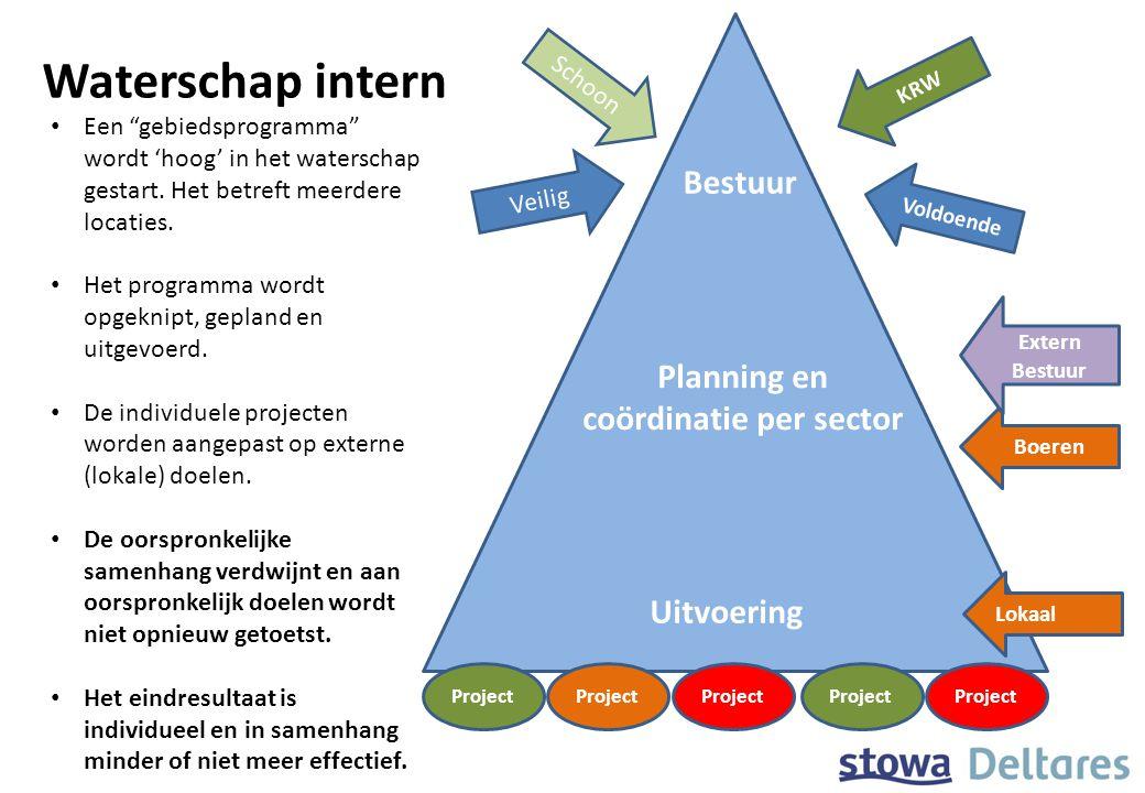 """Waterschap intern Project Bestuur Planning en coördinatie per sector Uitvoering Een """"gebiedsprogramma"""" wordt 'hoog' in het waterschap gestart. Het bet"""