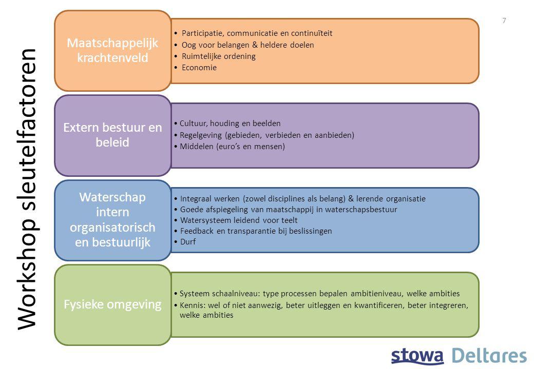 Participatie, communicatie en continuïteit Oog voor belangen & heldere doelen Ruimtelijke ordening Economie Maatschappelijk krachtenveld Cultuur, houd