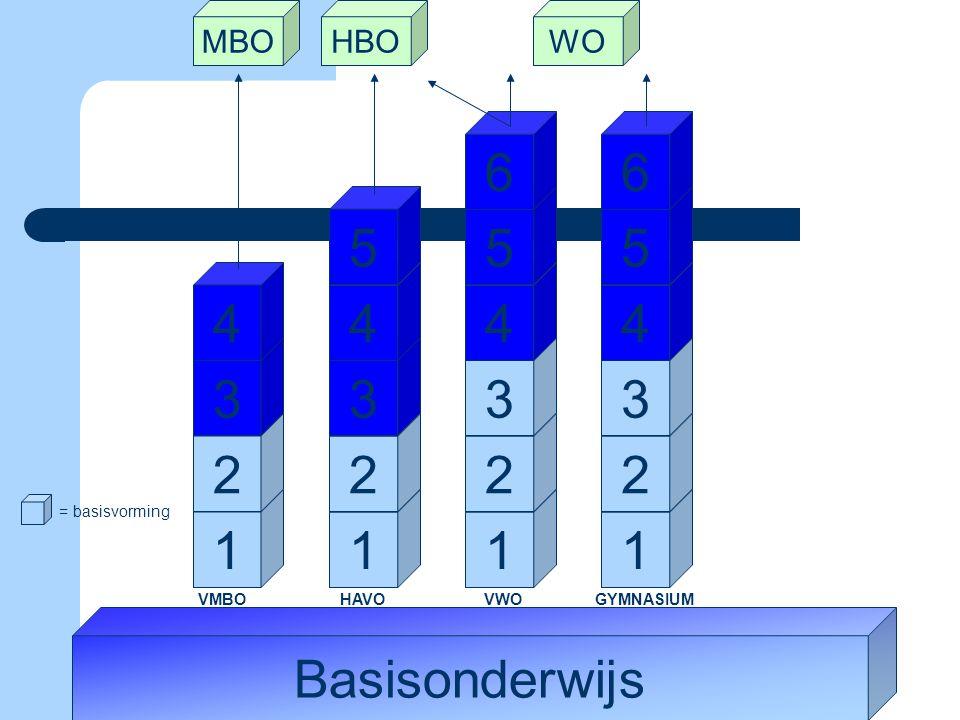 Basisonderwijs 1 2 3 4 1 2 3 4 5 1 2 3 4 5 6 1 2 3 4 5 6 = basisvorming VMBO HAVO VWO GYMNASIUM MBOHBOWO