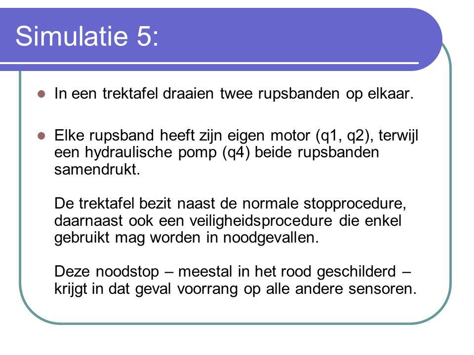 Simulatie 5: In een trektafel draaien twee rupsbanden op elkaar. Elke rupsband heeft zijn eigen motor (q1, q2), terwijl een hydraulische pomp (q4) bei