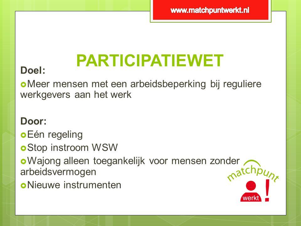 PARTICIPATIEWET Doel:  Meer mensen met een arbeidsbeperking bij reguliere werkgevers aan het werk Door:  Eén regeling  Stop instroom WSW  Wajong a