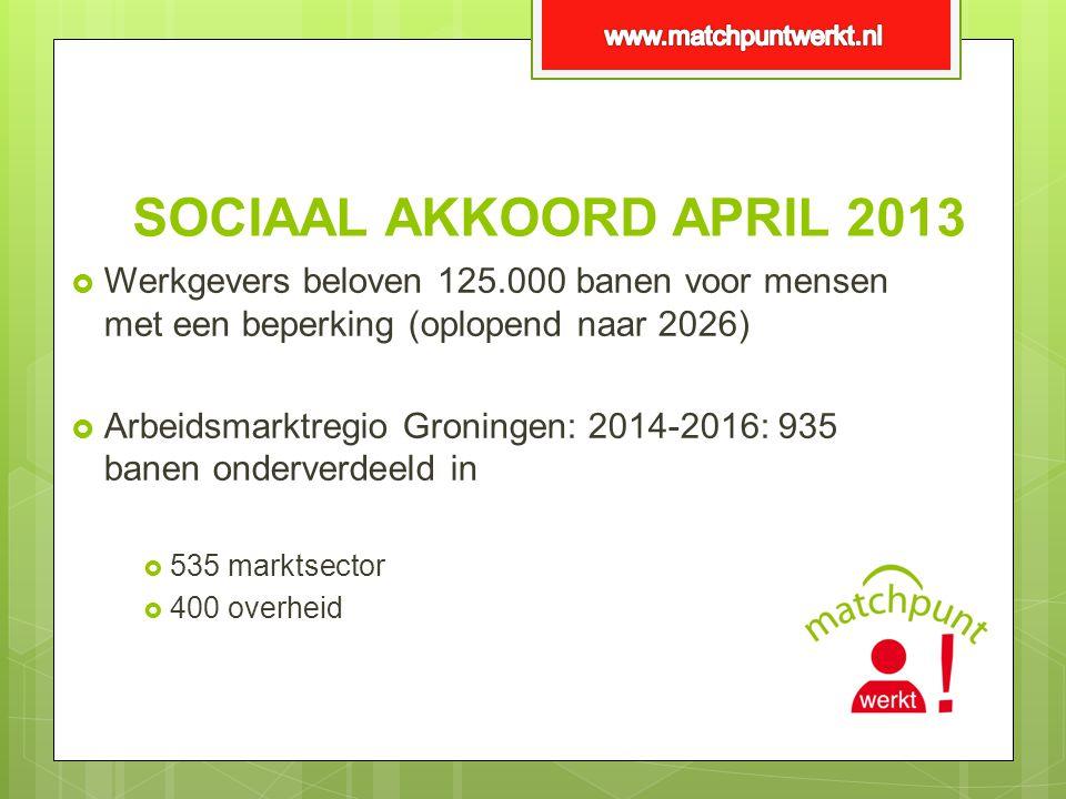 SOCIAAL AKKOORD APRIL 2013  Werkgevers beloven 125.000 banen voor mensen met een beperking (oplopend naar 2026)  Arbeidsmarktregio Groningen: 2014-2