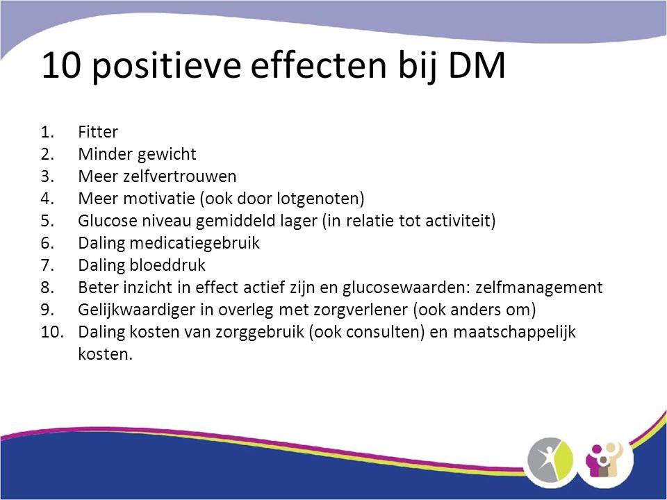 10 positieve effecten bij DM 1.Fitter 2.Minder gewicht 3.Meer zelfvertrouwen 4.Meer motivatie (ook door lotgenoten) 5.Glucose niveau gemiddeld lager (in relatie tot activiteit) 6.Daling medicatiegebruik 7.Daling bloeddruk 8.Beter inzicht in effect actief zijn en glucosewaarden: zelfmanagement 9.Gelijkwaardiger in overleg met zorgverlener (ook anders om) 10.Daling kosten van zorggebruik (ook consulten) en maatschappelijk kosten.