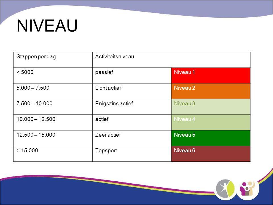 NIVEAU Stappen per dagActiviteitsniveau < 5000passiefNiveau 1 5.000 – 7.500Licht actiefNiveau 2 7.500 – 10.000Enigszins actiefNiveau 3 10.000 – 12.500actiefNiveau 4 12.500 – 15.000Zeer actiefNiveau 5 > 15.000TopsportNiveau 6