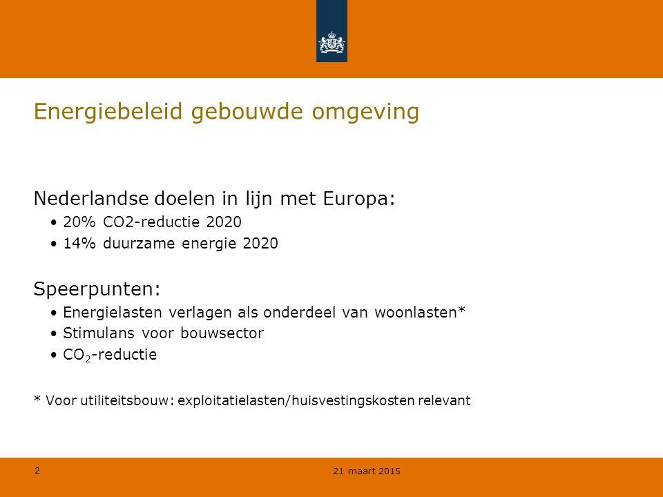 2 Energiebeleid gebouwde omgeving Nederlandse doelen in lijn met Europa: 20% CO2-reductie 2020 14% duurzame energie 2020 Speerpunten: Energielasten verlagen als onderdeel van woonlasten* Stimulans voor bouwsector CO 2 -reductie * Voor utiliteitsbouw: exploitatielasten/huisvestingskosten relevant 21 maart 2015