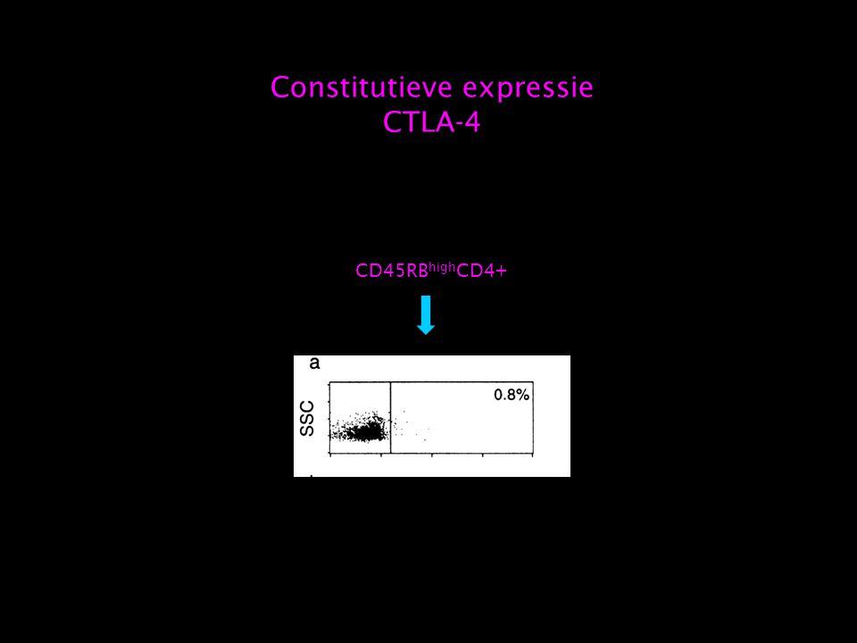 CD45RB high CD4+ Constitutieve expressie CTLA-4