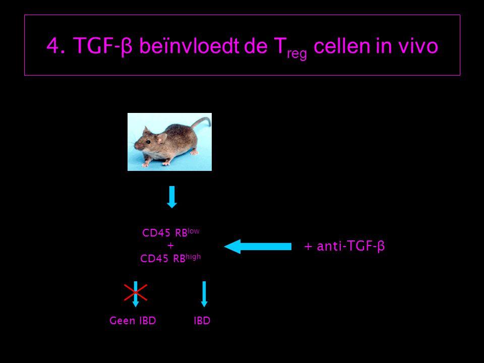 4. TGF- β beïnvloedt de T reg cellen in vivo CD45 RB low + CD45 RB high Geen IBDIBD + anti-TGF- β