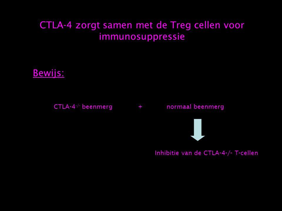 CTLA-4 zorgt samen met de Treg cellen voor immunosuppressie Bewijs: CTLA-4 -/- beenmerg+normaal beenmerg Inhibitie van de CTLA-4-/- T-cellen