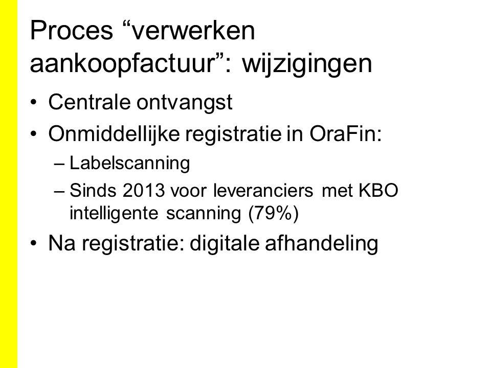 Proces verwerken aankoopfactuur : wijzigingen Centrale ontvangst Onmiddellijke registratie in OraFin: –Labelscanning –Sinds 2013 voor leveranciers met KBO intelligente scanning (79%) Na registratie: digitale afhandeling