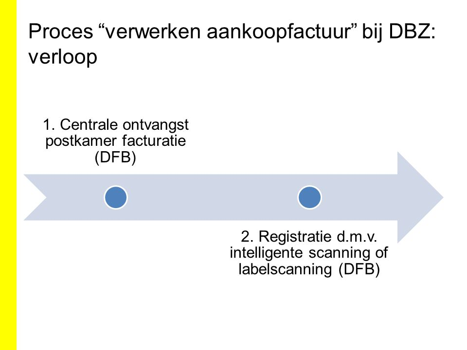"""Proces """"verwerken aankoopfactuur"""" bij DBZ: verloop 1. Centrale ontvangst postkamer facturatie (DFB) 2. Registratie d.m.v. intelligente scanning of lab"""
