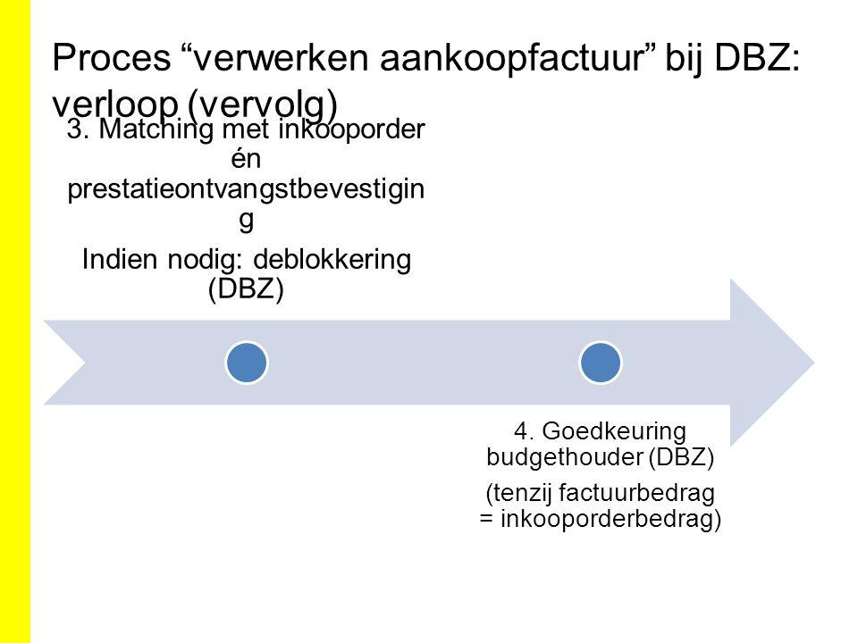 """Proces """"verwerken aankoopfactuur"""" bij DBZ: verloop (vervolg) 3. Matching met inkooporder én prestatieontvangstbevestigin g Indien nodig: deblokkering"""