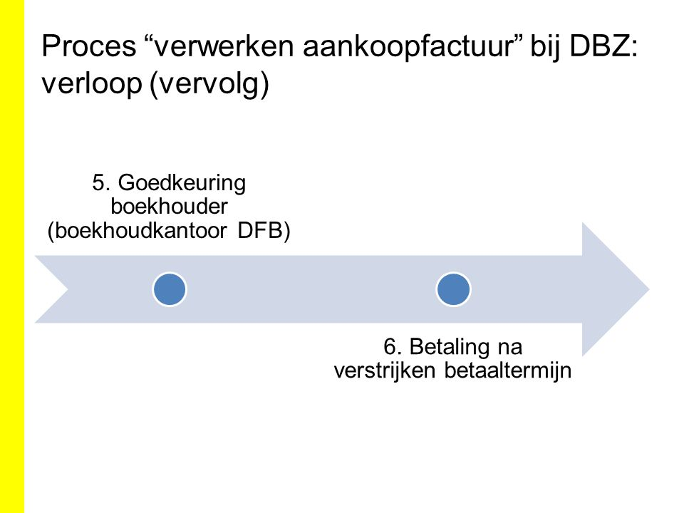 """Proces """"verwerken aankoopfactuur"""" bij DBZ: verloop (vervolg) 5. Goedkeuring boekhouder (boekhoudkantoor DFB) 6. Betaling na verstrijken betaaltermijn"""